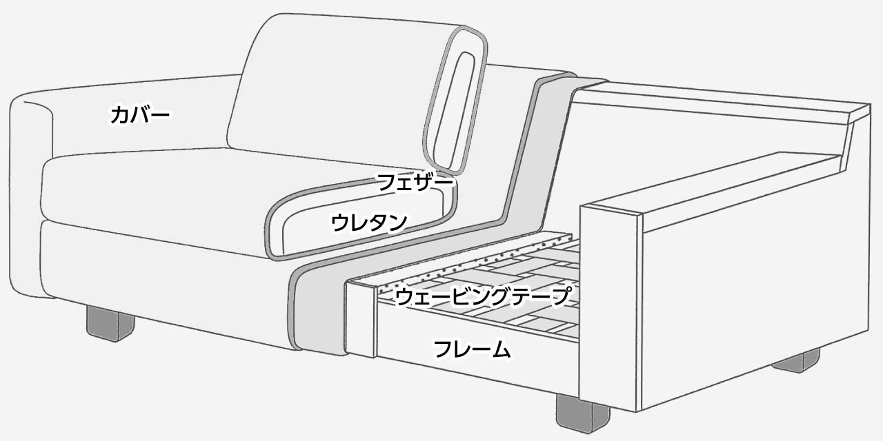 ソファの構造